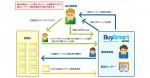 三井住友カードとベリトランス、日本のECサイト向けに 海外消費者に対する購入支援サービスを提供開始
