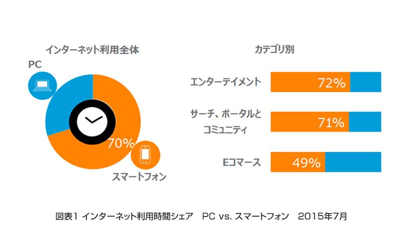 インターネット利用時間シェアは、スマートフォンが70%を占める