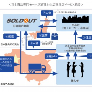 オプトホールディング、 中国大手ECモール「京東」とパートナー契約