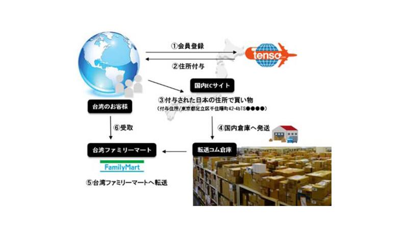 """海外転送サービスの""""tenso""""が台湾ファミリーマートとサービス連携"""