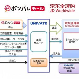 ポンパレモール、中国ECモール大手運営の「京東全球購」への出品が可能に