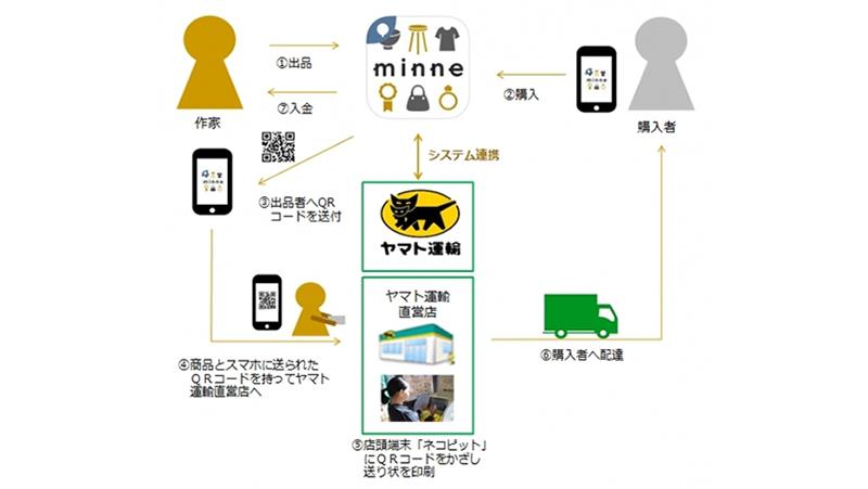 国内最大のハンドメイドマーケット「minne」とヤマト運輸が連携を開始