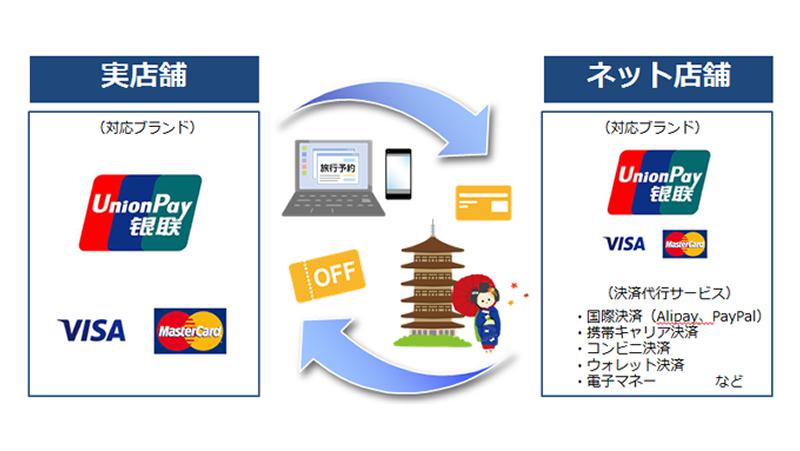 ソフトバンク・ペイメント・サービス、実店舗とネット向けに「銀聯カード」での総合決済サービスを提供