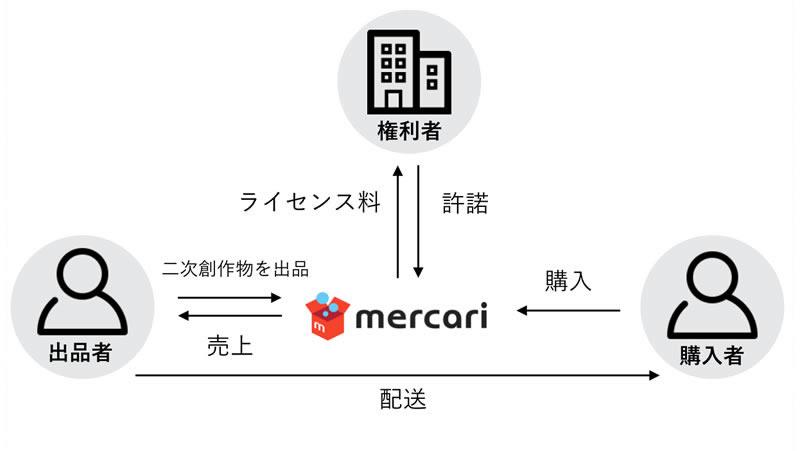 メルカリ、Ingressと提携 二次創作物の公式販売開始-2