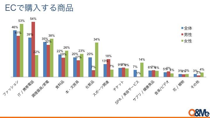 ベトナムのEC、前年比4割の成長 Facebookからの購入が人気-3