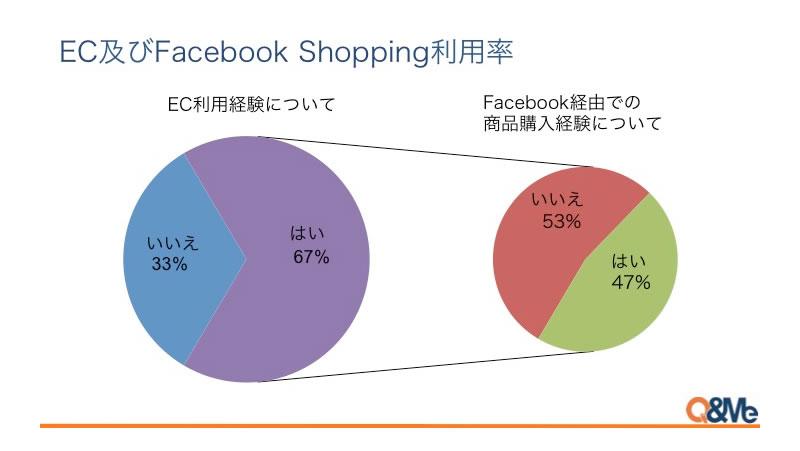 ベトナムのEC、前年比4割の成長 Facebookからの購入が人気