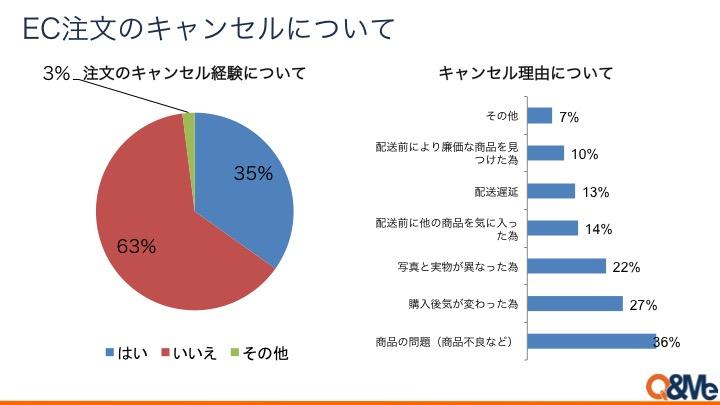 ベトナムのEC、前年比4割の成長 Facebookからの購入が人気-2